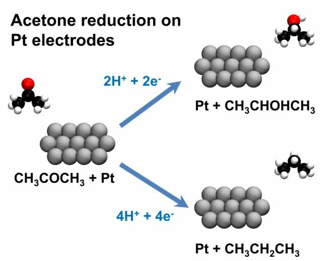 Reducción de acetona sobre electrodos de platino.