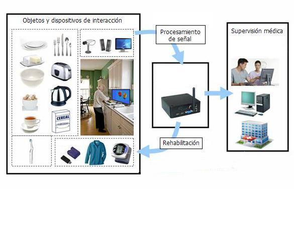 Esquema del sistema desarrollado en el proyecto CogWatch.