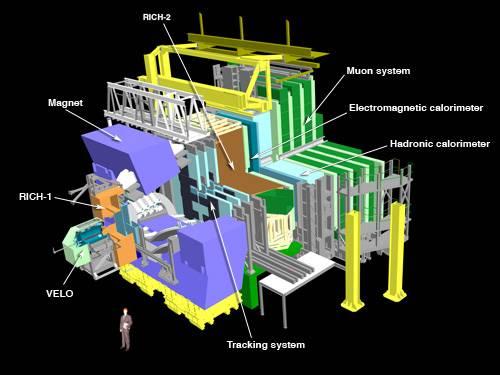 Esquema del experimento LHCb.