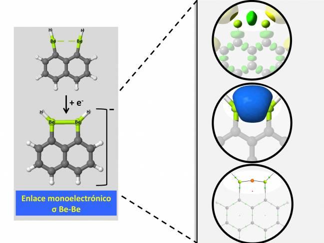 Nuevos enlaces intramoleculares Be-Be