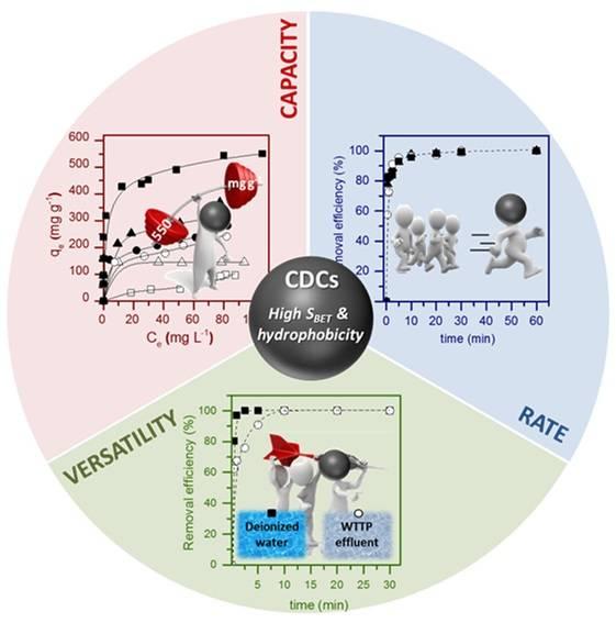 Diagrama de las propiedades de los materiales CDCs para la eliminación de fármacos.
