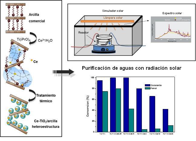 Nuevos materiales para la purificación de aguas utilizando radiación solar