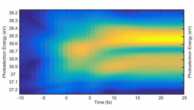 Observan por primera vez la onda asociada a un electrón