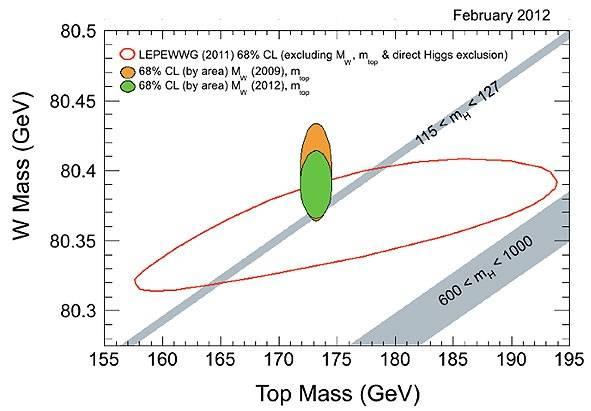 Resultados de la masa del bosón W y del quark top obtenidos por el experimento CDF.