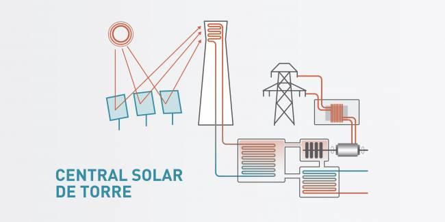 IK4-TEKNIKER y CENER diseñan un innovador concepto de colector que destaca por su reducido tamaño, conocido como mini-heliostato para las centrales solares de torre.