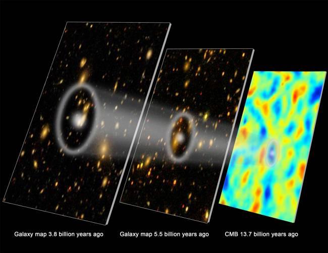 A partir de las  medidas obtenidas por el proyecto BOSS, los astrónomos pueden deducir la historia de la expansión del Universo y su ritmo de aceleración (Crédito: EM Huff, SDSS-III, Telescopio del Polo Sur y gráfico por Zosia Rostomian)