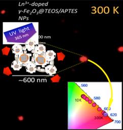 Las partículas luminiscentes reciben luz ultravioleta y como consecuencia emiten una luz cuya intensidad depende la temperatura