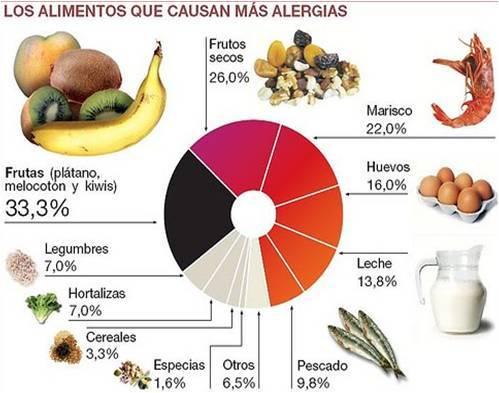 gráfico alimentos que causan alergias