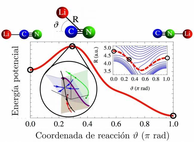 Energía potencial de la molécula cianuro de litio a lo largo de la coordenada de reacción.