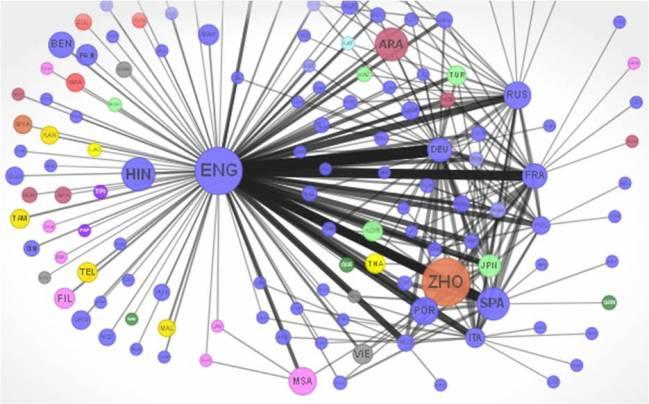 La red de idiomas es una representación de la red social global