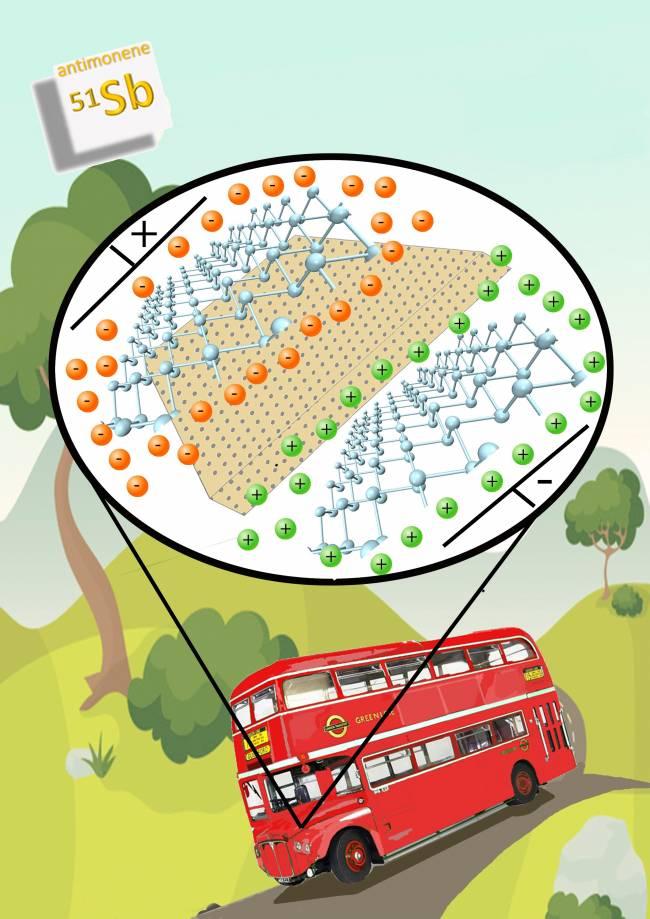 Dibujo de un autobús típico londinense cuyo motor está ampliado para mostrar un esquema de cómo funcionaría un supercondensador fabricado con láminas de antimonene.