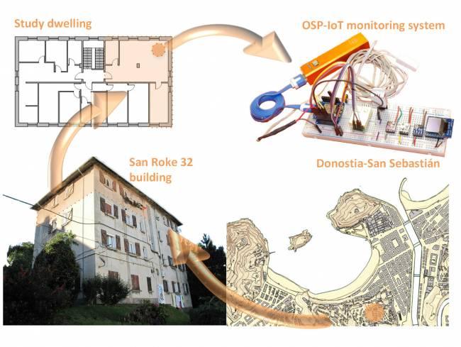Resumen gráfico de toda la investigación: ubicación del caso de estudio, edificio de referencia, vivienda de aplicación y equipo desarrollado.