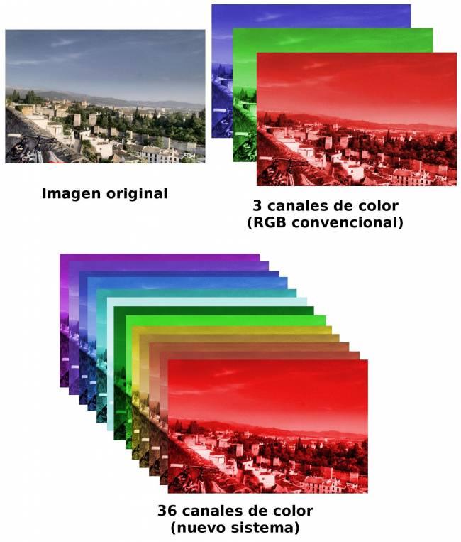 Información espectral de una misma imagen, vista a través de un sistema convencional de tres canales de color (izquierda) y a través del nuevo sistema desarrollado en la UGR (36 canales de color, a la derecha).