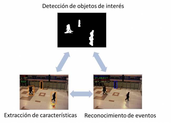 Nuevo modelo de vídeo-vigilancia para lugares públicos