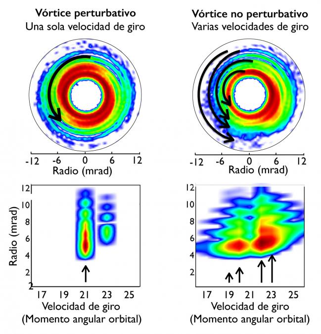 Científicos de la Universidad de Salamanca revelan nuevas características de los vórtices de luz en ultravioleta y rayos X