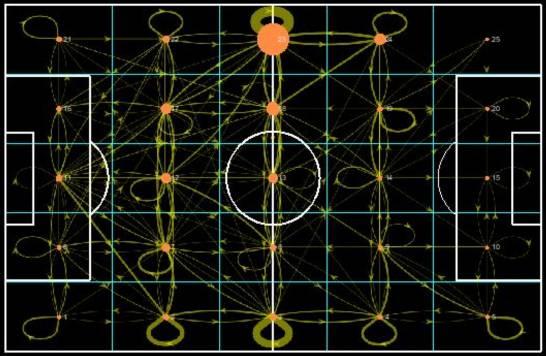 Ciencia-de-redes-para-analizar-como-juegan-los-equipos-de-futbol